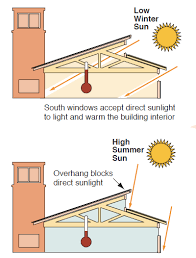 Frequently Asked Questions about Passive Solar Design