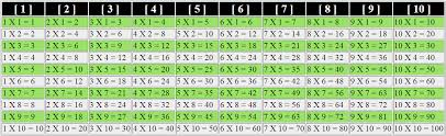 mathematic table