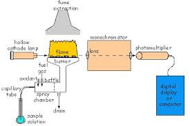 Hollow Cathode Lamp In Aas by Atomic Spectrometry
