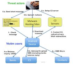 RuMMS The Latest Family of Android Malware Attacking Users in Russia Via SMS Phishing