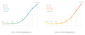 Apple s A8 SoC analyzed The iPhone 6 chip is a 2 billion