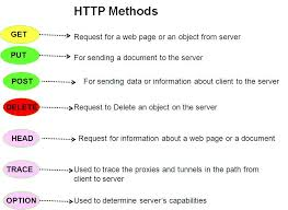 Different Types Of HTTP Methods