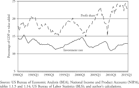 Bea National Economic Accounts Bureau Of The Us Economy Since The Crisis Recovery And Secular