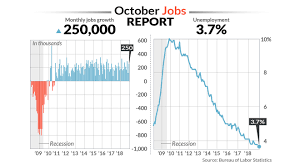 100 Average Salary For A Truck Driver Economists Wowed By October Jobs Report As Wage Growth Picks Up