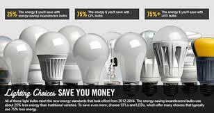 lighting choices to save you money department of energy