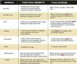 benefits of minerals and vitamins