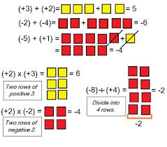 algebra activities with tiles study