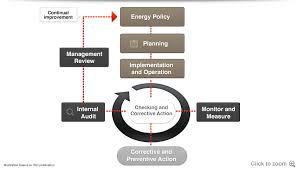actions bureau veritas iso 50001 energy management bureau veritas certification