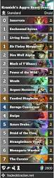 Malygos Deck August 2017 by Vs Data Reaper Report 17 Vicious Syndicate