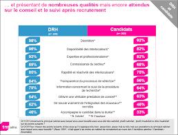 qualités cabinets de recrutement manpowergroup
