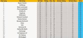 bóng đá tốt nhất monchengladbach vs hannover