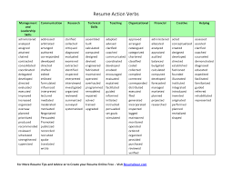 Good Resume Action Verbs | Bijeefopijburg.nl Resume Strong Action Verbs For Rumes Teaching Verb Power Words And Cover Letter Managers Study The Top To Use In Your Timhangtotnet 55 For Customer Service Wwwautoalbuminfo Good Ekbiz Active Ideas Of Tim Lange Com And 2063179 Final 10 Simple Brilliant Template 21 New Free