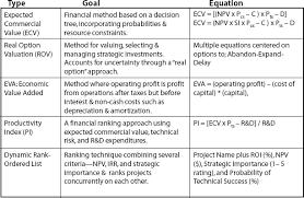 Dynamic Value Annual Financial Risk A Proven Project Portfolio Management Process
