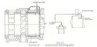 Ingress Heat Sink Calculator by Principles Of Modern Steam Advanced Steam Traction