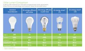 light bulb led light bulbs 100 watt equivalent a21 bulb shape