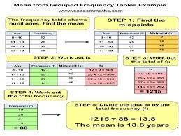 mode median and range median mode and range worksheets worksheets guillermotull