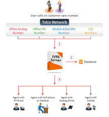 PremierTech | IVR Solutions Skyswitch About White Label Cloud Communications Call Center Agent Movation That Lasts Part 2 Get Free Uk Phone Numbers Did And Receive Unlimited Calls Napzocom Drew Smeaton Public Service Employee My Switch To Voipms 3cx System Alternatives Similar Software Alternativetonet Acrobits For Iphone Setup 2016 The Year Of Voip Choice Meet Wazo Xivo 1615 Nerd Vittles Sample Device Cfigurations Ipcomms Router Solution Check This Infographic To Know Benefits Windstream Whosale Telinta Team Up Offer Solutions Worldcall Calling Card Voipms Ivr Callback Cfiguration Jay Plar