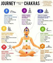 For Kundalini Yoga Chart Beginners Choose Your Style Now Flow Fight Back Bulge With These Poses