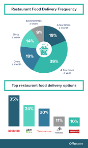 Quick Trends: Almost Half Of Americans Have Used An Online Food ... A Grhub Discount Code For New And Returning Users Gigworkercom 10 Best Food Delivery Apps That You Must Try In 2019 Quick Trends Almost Half Of Americans Have Used An Online Top Punto Medio Noticias Rockauto Free Shipping Sarpinos Coupon Codes Laser Hair Removal Hawthorn Grhub Promo Codes Save On Your Next Working Ebates Earn 11x Mr Purchases In App Only Stack Grhub Promo Code Cottonprint Discount Edutubepluseu Samsung Pay Reward Points Deal Buy 1000 Reward Points 599 This Coupon Will Help On Gig Worker Reability Study Which Is The Site June