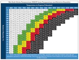 wbgt chart bulb globe temperature ariel s checklist