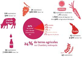 offre emploi chambre agriculture 25 meilleur de offre d emploi chambre d agriculture images cokhiin com