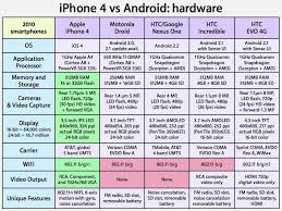 Feature iPhone 4 and iOS vs Android on Verizon