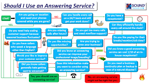 Should I Use An Answering Service? - Sound Telecom Blog View News Business Phone Line Provider Addsource Call Tracking Analytics Do You Use A Call Answering Service Virtual Hand Voip Systems Techline Communications Voip Internet Service In Lafayette In Uplync Snom 370 The System Thats The Same Price As Traditional Telephone Telus Connect How Works Youtube Can Be Hacked Best Infographic Comparing Voicemail Providers Cisco Cp7942g 7942g Unified Ip Grey Corded Handset Stand