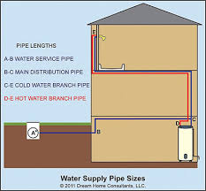 And Cold Water Pipes Photo by Water Supply Pipe Size Home Owners Networkhome Owners Network