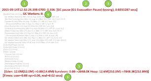 Decorator Pattern C Logging by Understanding G1 Gc Log Format Dzone Java
