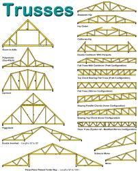 sws trusses maki building centers gardner lunenburg and