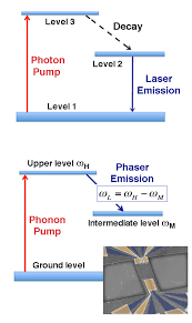 Bottom Three Level Scheme Of The Phonon Laser Reported By Mahboob Et Al 1 Mechanical Cavity Features Energy Levels