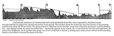 When The Seaboard Pipe Line Became A Factor In Oil Business Standard Company Owned Practically Entire System Of Gathering Lines