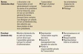 difference entre conseil d administration et bureau pouvoir et légitimité dans les associations cairn info