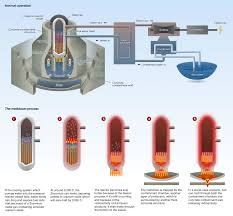 Pebble Bed Reactor by Introduction Of Nuclear Mehb513 Reactor Building Layout And
