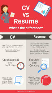 Resume: Vs What Are The Differences Resume Cv Difference ... Cv Vs Resume And The Differences Between Countries Cvtemplate Graphic Design Sample Writing Guide Rg The Best Font Size Type For Rumes Cv Vs Of Difference Between Cvme And Biodata Ppt Graduate Professional School Student Services Career Whats Glints A Explained Josh Henkin Phd Who Is In Room Today Postdoc 25 Modern Templates With Clean Elegant Designs Samples Executive How To Make Busradio Stay At Home Mom Example Job Description Tips