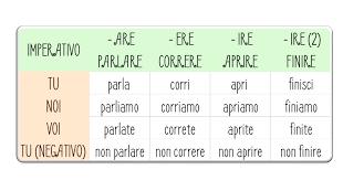 Utilizzo Dellimperativo Impariamo Litaliano