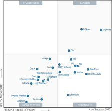 Service Desk Software Gartner Magic Quadrant by Gartner Positions Microsoft As A Leader In Bi And Analytics