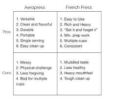 Pros And Cons Of Aeropress French Press Coffee