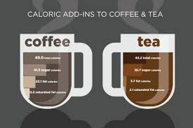 Is Your Morning Coffee Making You Fat