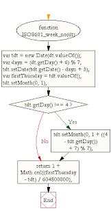 Javascript Math Ceil 0 by Javascript Get Iso 8601 Week Number Of Year Weeks Starting On
