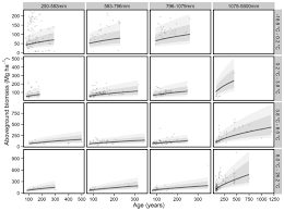 Define Carbon Sink Geography by Can We Set A Global Threshold Age To Define Mature Forests Peerj
