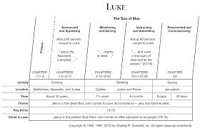 Luke 12 Commentary