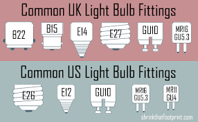 shrink that footprint s ultimate guide to light bulbs cleantechnica