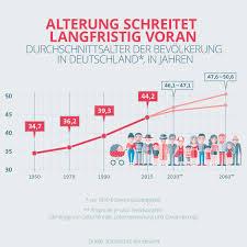 BadenWürttemberg Seit 1995 Um Vier Jahre Gealtert Aber Immer Noch