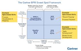 Service Desk Software Gartner Magic Quadrant by 0 Of Companies Have Optimized Processes Gartner