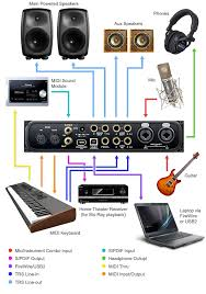 Motu Audio Express 6 X Hybrid Firewire USB2 Interface Set Up Diagram