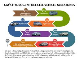 100 Fuel Cells For Trucks GM Honda Latest Automakers To Collaborate On Cell Tech