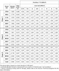 Floor Joist Spans For Decks by Nzs 3604 Floor Joist Span Tables Brokeasshome Com