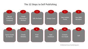 The 12 Steps To Self-Publishing | How To Make, Market And Sell Ebooks Why Self Publish Best Publishing Companies Mindstir Media 25 Amazon Publishing Ideas On Pinterest Easy Step By Guide For Selfpublishing Your Nook Book Createspace At Zero Cost And Distribute The Steps To Selfpublishing Part 3 Prepping Your Book Ad Croucher An Introduction Fiction Wellstoried 13 Mistakes Avoid Inkwell Editorial Seminars How To Write And Start A Business In 40 Hours Ebook Barnes Noble