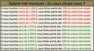 salaires gagnez vous plus que le français moyen capital fr